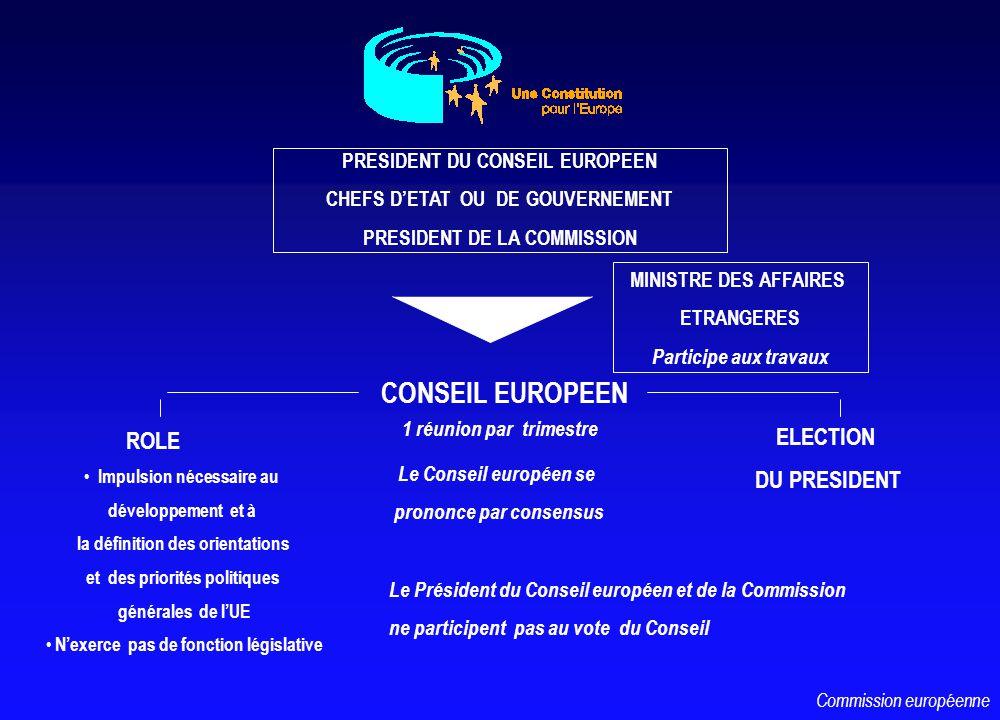 CONSEIL EUROPEEN PRESIDENT DU CONSEIL EUROPEEN CHEFS DETAT OU DE GOUVERNEMENT PRESIDENT DE LA COMMISSION MINISTRE DES AFFAIRES ETRANGERES Participe aux travaux Impulsion nécessaire au développement et à la définition des orientations et des priorités politiques générales de lUE Nexerce pas de fonction législative 1 réunion par trimestre Le Conseil européen se prononce par consensus ELECTION DU PRESIDENT ROLE Le Président du Conseil européen et de la Commission ne participent pas au vote du Conseil Commission européenne