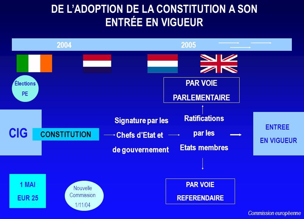 CIG 2004 2005 CONSTITUTION DE LADOPTION DE LA CONSTITUTION A SON ENTRÉE EN VIGUEUR Élections PE Nouvelle Commission 1/11/04 Ratifications par les Etats membres Signature par les Chefs dEtat et de gouvernement PAR VOIE PARLEMENTAIRE PAR VOIE REFERENDAIRE ENTREE EN VIGUEUR Commission européenne 1 MAI EUR 25