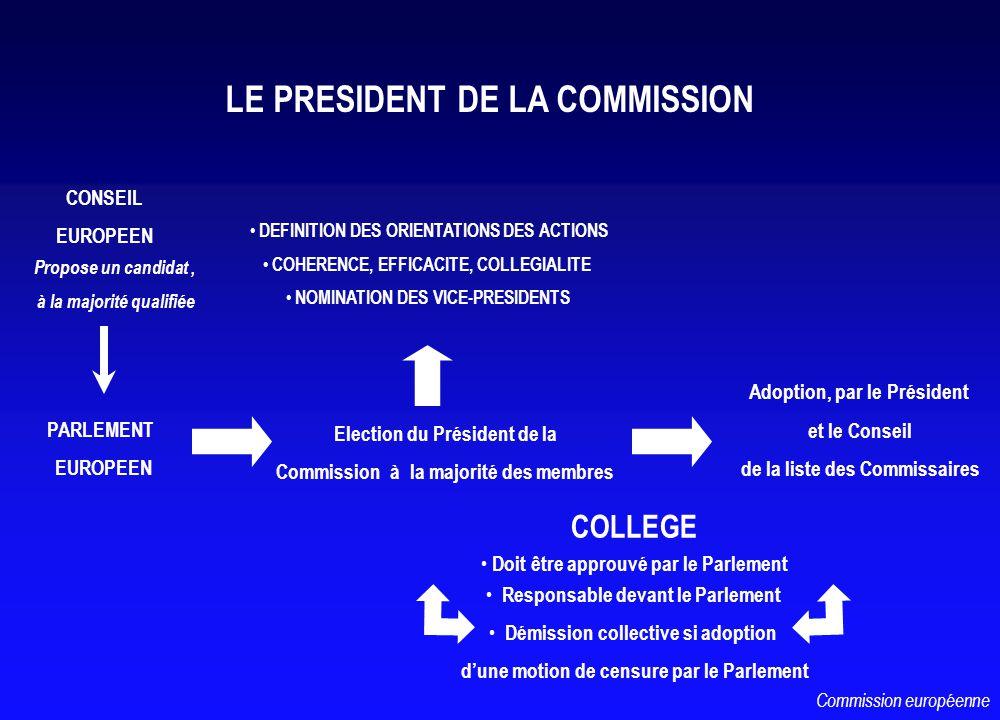 CONSEIL EUROPEEN PARLEMENT EUROPEEN Propose un candidat, à la majorité qualifiée Election du Président de la Commission à la majorité des membres Adoption, par le Président et le Conseil de la liste des Commissaires COLLEGE Doit être approuvé par le Parlement Responsable devant le Parlement Démission collective si adoption dune motion de censure par le Parlement DEFINITION DES ORIENTATIONS DES ACTIONS COHERENCE, EFFICACITE, COLLEGIALITE NOMINATION DES VICE-PRESIDENTS LE PRESIDENT DE LA COMMISSION Commission européenne