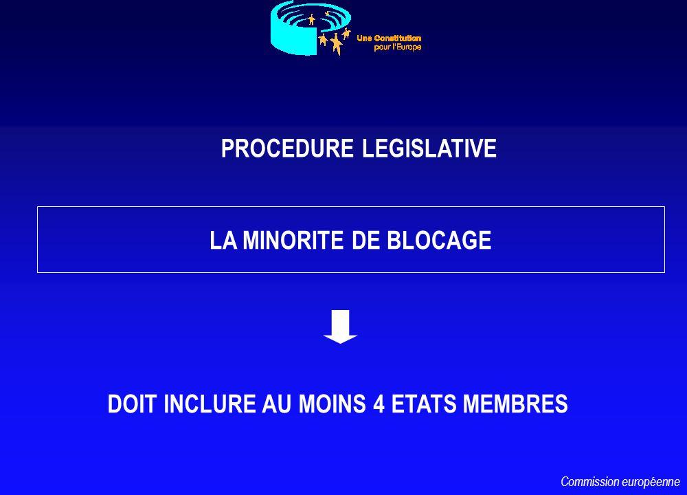 LA MINORITE DE BLOCAGE DOIT INCLURE AU MOINS 4 ETATS MEMBRES PROCEDURE LEGISLATIVE Commission européenne