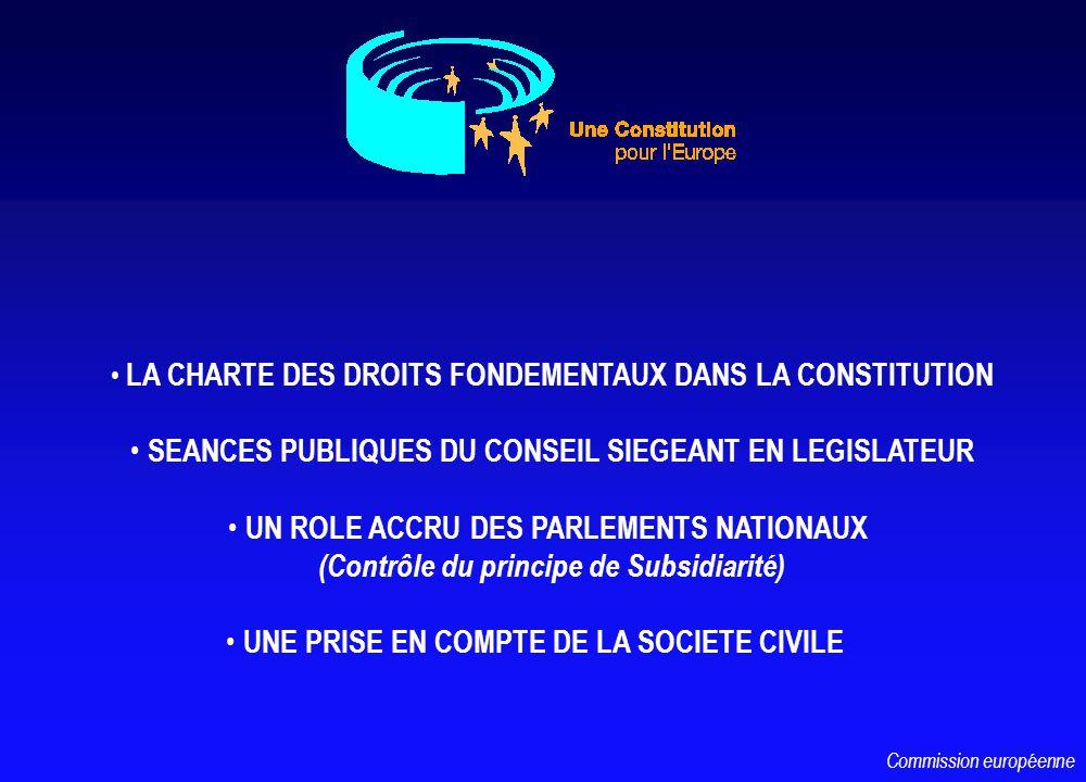 LA CHARTE DES DROITS FONDEMENTAUX DANS LA CONSTITUTION SEANCES PUBLIQUES DU CONSEIL SIEGEANT EN LEGISLATEUR UN ROLE ACCRU DES PARLEMENTS NATIONAUX (Contrôle du principe de Subsidiarité) UNE PRISE EN COMPTE DE LA SOCIETE CIVILE Commission européenne
