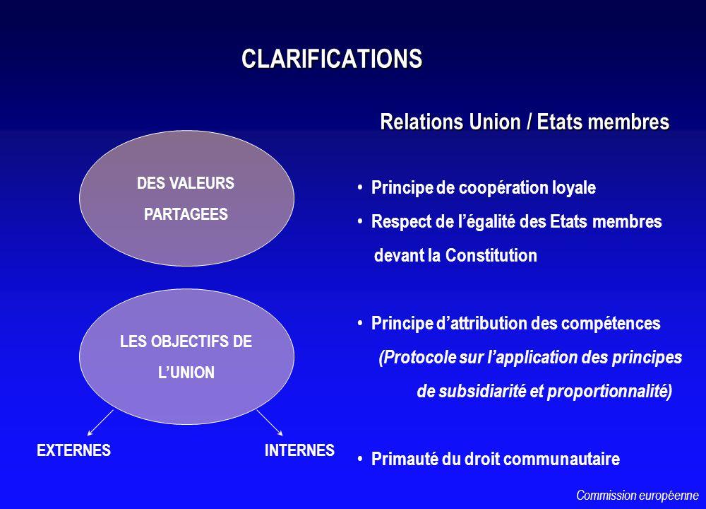 CLARIFICATIONS Relations Union / Etats membres Relations Union / Etats membres DES VALEURS PARTAGEES LES OBJECTIFS DE LUNION EXTERNESINTERNES Principe de coopération loyale Respect de légalité des Etats membres devant la Constitution Principe dattribution des compétences (Protocole sur lapplication des principes de subsidiarité et proportionnalité) Primauté du droit communautaire Commission européenne
