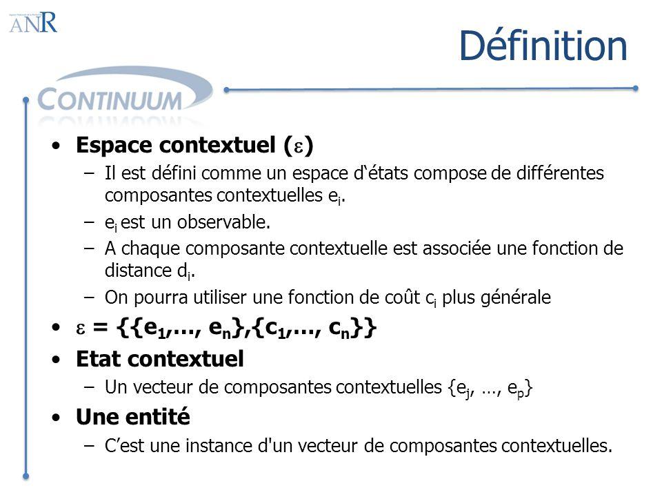 Définition Espace contextuel ( ) –Il est défini comme un espace détats compose de différentes composantes contextuelles e i.
