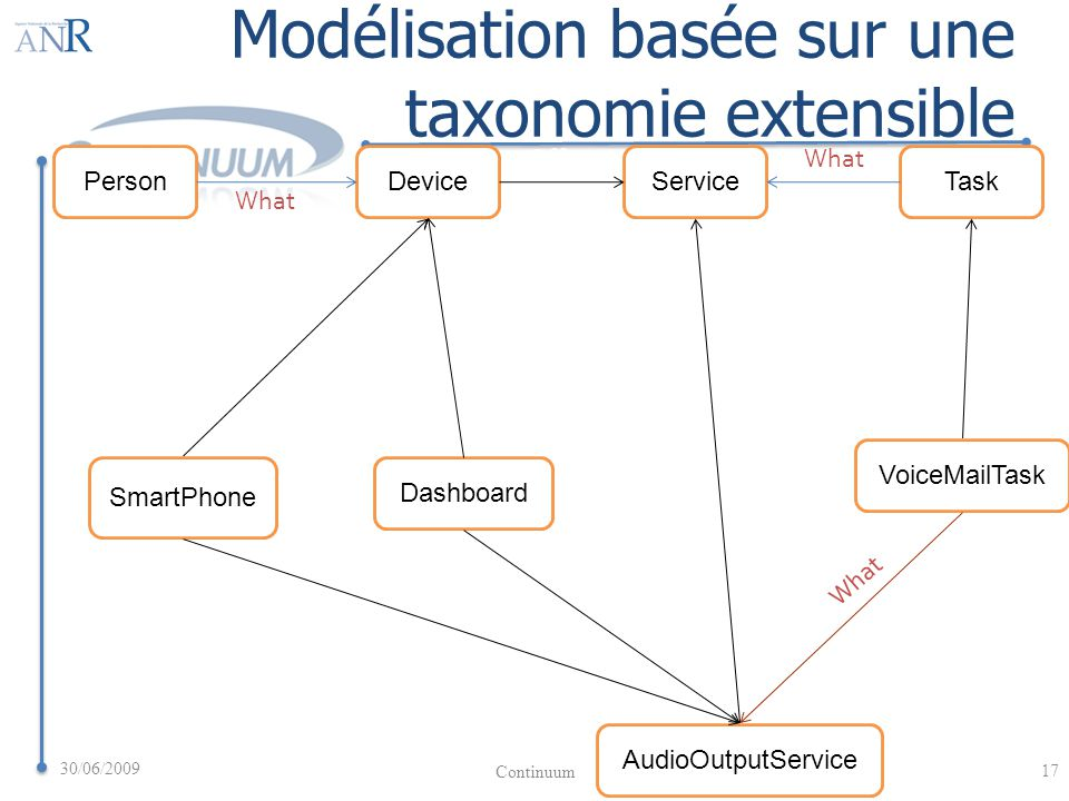 PersonDeviceServiceTask Offers What SmartPhone AudioOutputService VoiceMailTask Dashboard What offers subclassOf Modélisation basée sur une taxonomie extensible 30/06/2009 17 Continuum