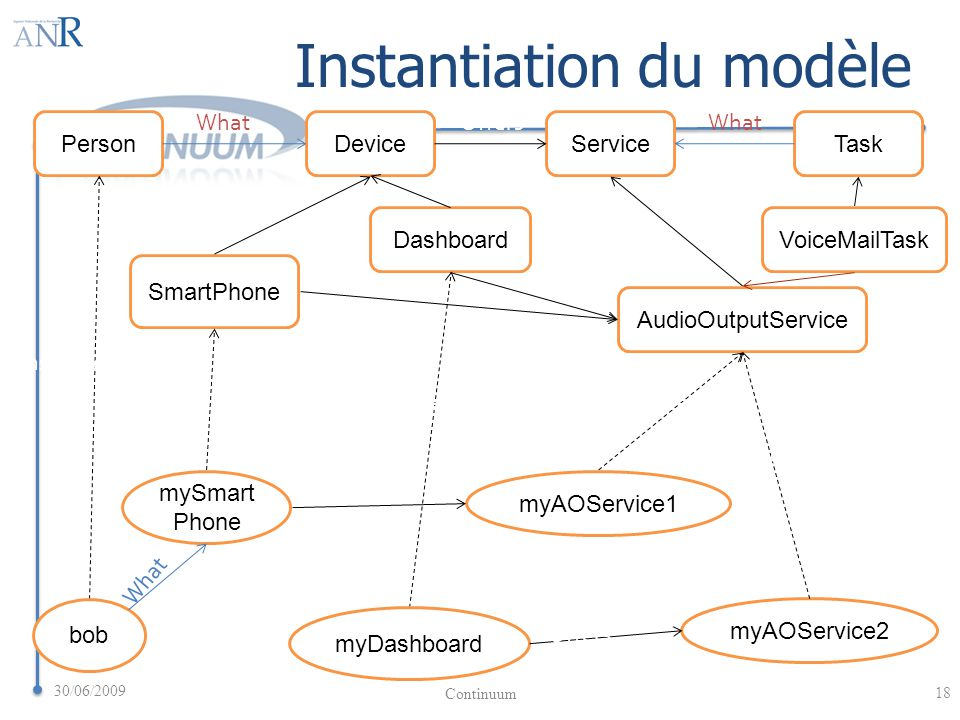PersonDeviceServiceTask OffersWhat SmartPhone AudioOutputService VoiceMailTaskDashboard bob mySmart Phone myDashboard myAOService1 myAOService2 Offers What InstanceOf Instantiation du modèle 30/06/2009 18 Continuum