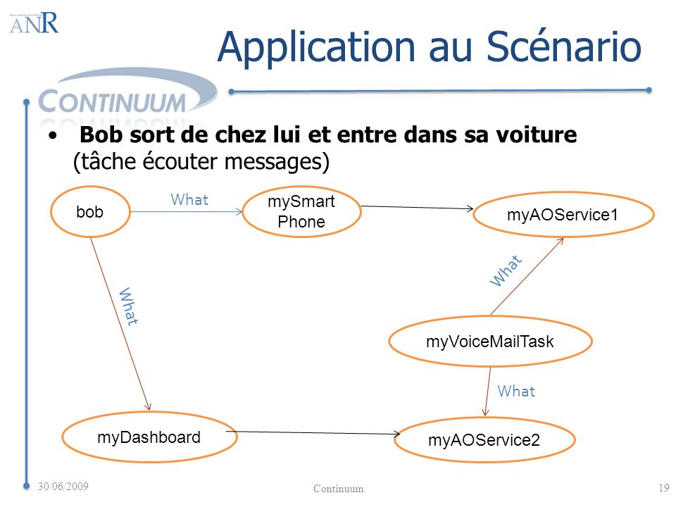 myDashboard myAOService2 Offers bob mySmart Phone myAOService1 Offers What myVoiceMailTask What Application au Scénario Bob sort de chez lui et entre