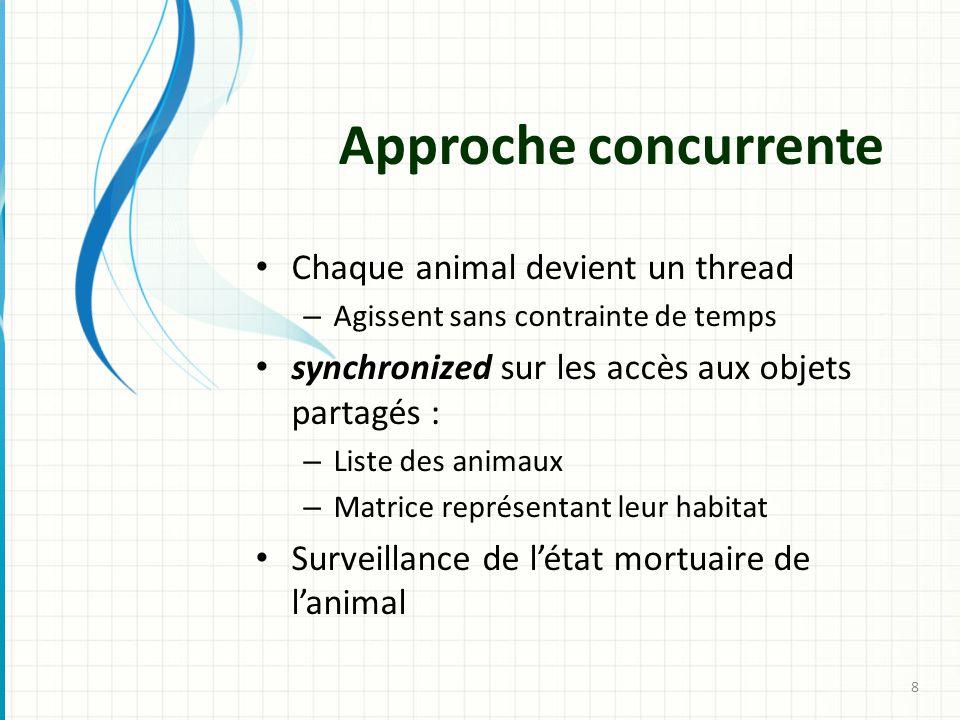 Chaque animal devient un thread – Agissent sans contrainte de temps synchronized sur les accès aux objets partagés : – Liste des animaux – Matrice rep