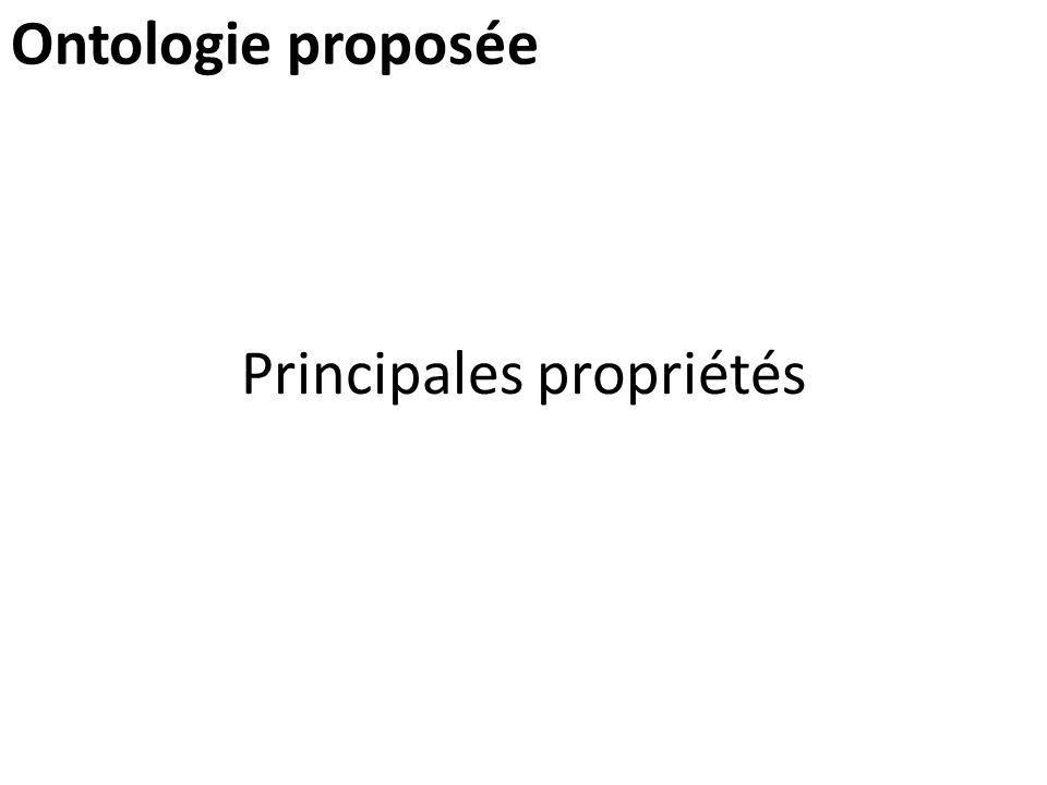 Principales propriétés Ontologie proposée