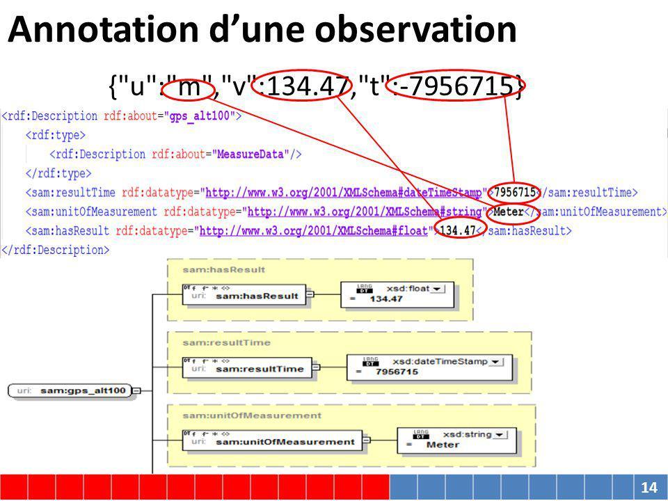 Annotation dune observation { u : m , v :134.47, t :-7956715} 14