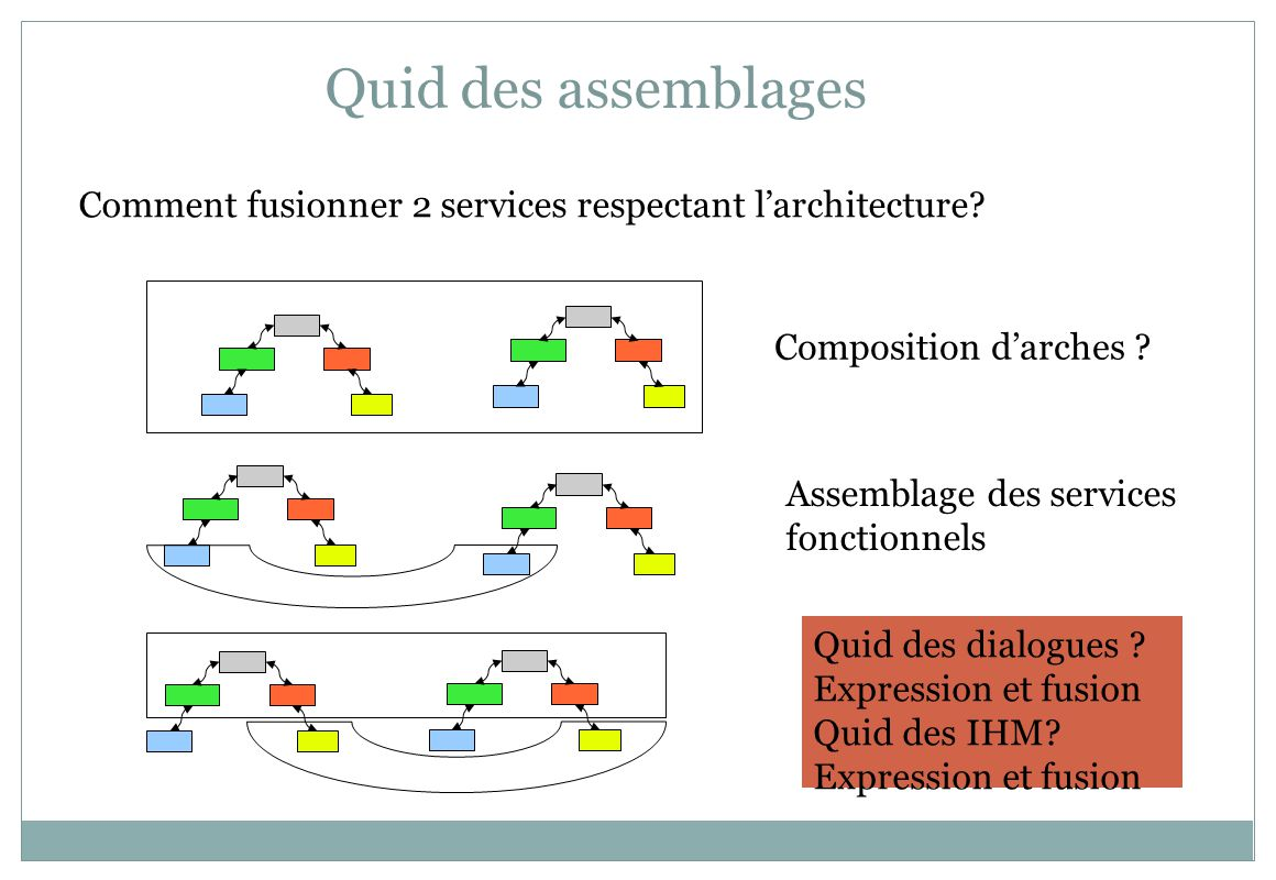 Quid des assemblages Comment fusionner 2 services respectant larchitecture.