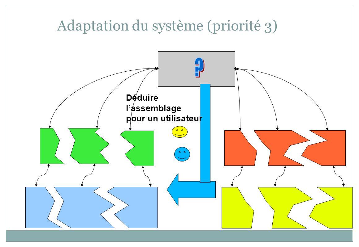 Adaptation du système (priorité 3) Déduire lassemblage pour un utilisateur