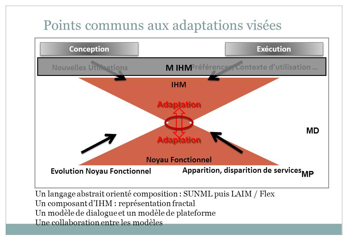 MPI Points communs aux adaptations visées ConceptionExécution Noyau Fonctionnel IHM Evolution Noyau Fonctionnel Apparition, disparition de services Nouvelles Utilisations Préférences, Contexte dutilisation … Adaptation M IHM Un langage abstrait orienté composition : SUNML puis LAIM / Flex Un composant dIHM : représentation fractal Un modèle de dialogue et un modèle de plateforme Une collaboration entre les modèles MP MD
