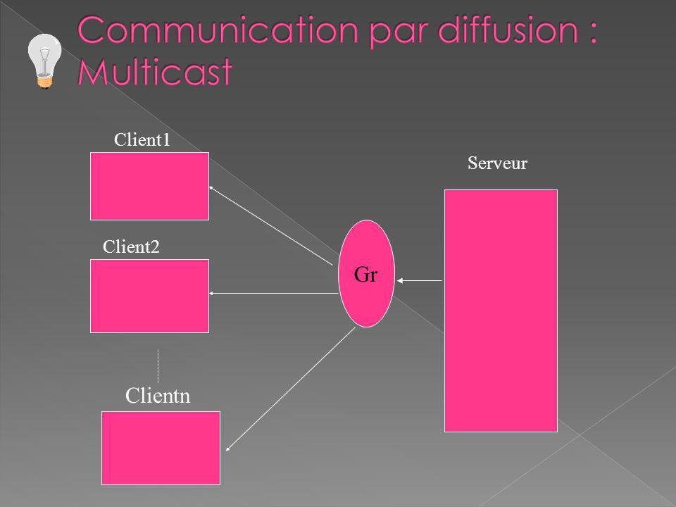 Clientn Serveur Client1 Client2 Gr