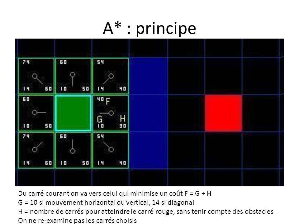 A* : principe Du carré courant on va vers celui qui minimise un coût F = G + H G = 10 si mouvement horizontal ou vertical, 14 si diagonal H = nombre d