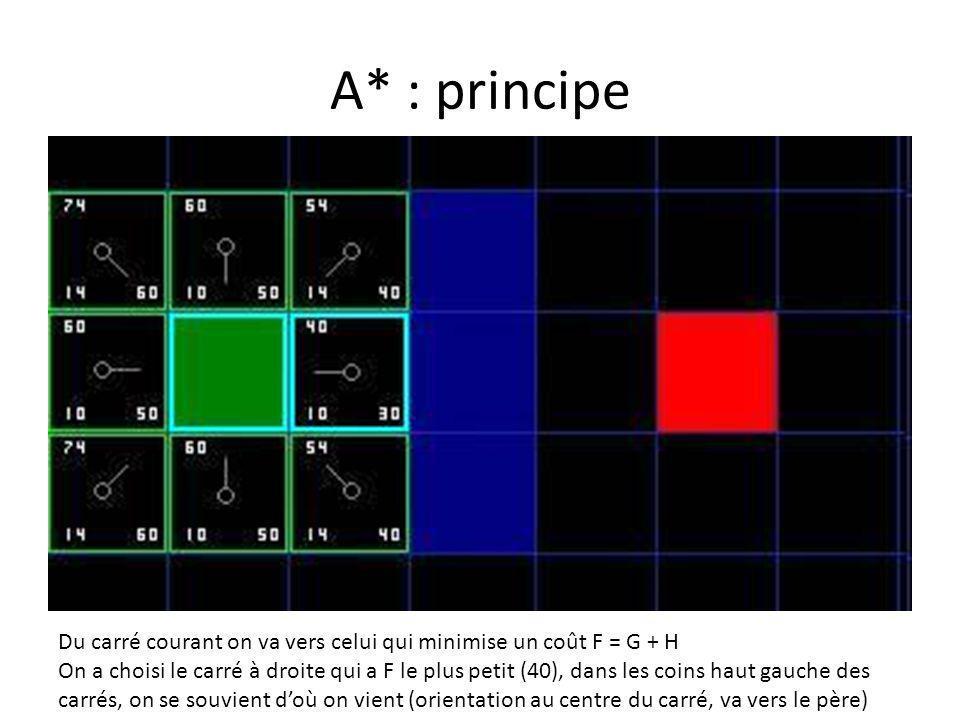 A* : principe Du carré courant on va vers celui qui minimise un coût F = G + H On a choisi le carré à droite qui a F le plus petit (40), dans les coin