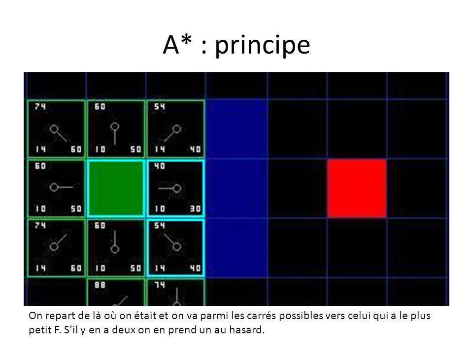 A* : principe On repart de là où on était et on va parmi les carrés possibles vers celui qui a le plus petit F. Sil y en a deux on en prend un au hasa