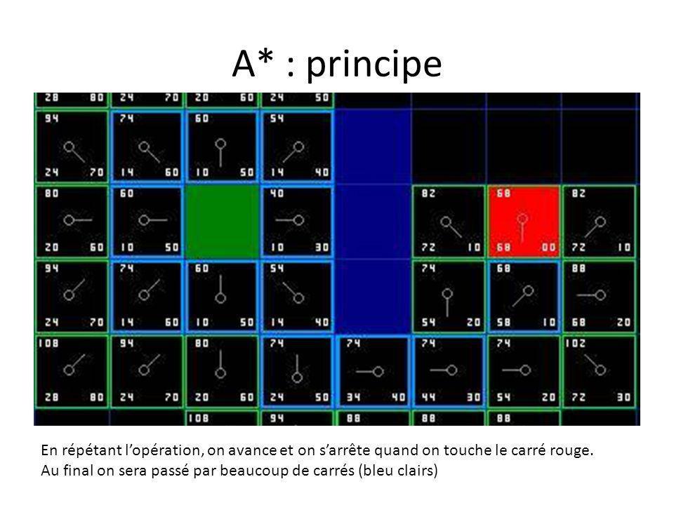 A* : principe En répétant lopération, on avance et on sarrête quand on touche le carré rouge. Au final on sera passé par beaucoup de carrés (bleu clai