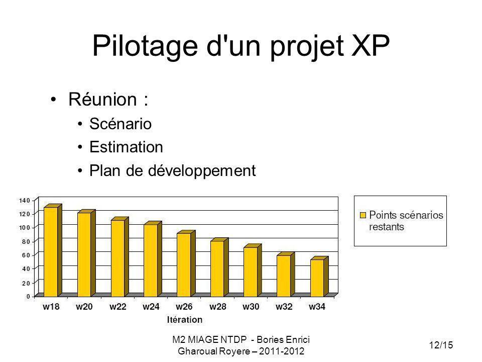 Pilotage d'un projet XP Réunion : Scénario Estimation Plan de développement M2 MIAGE NTDP - Bories Enrici Gharoual Royere – 2011-2012 12/15