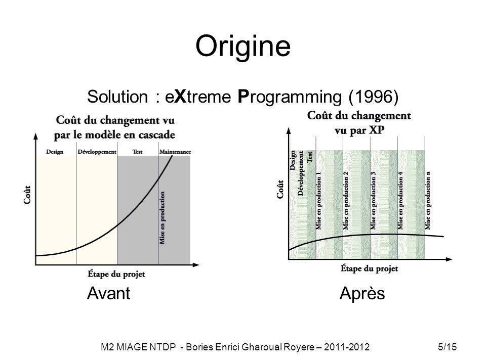 Origine Solution : e X treme P rogramming (1996) Avant Après 5/15 M2 MIAGE NTDP - Bories Enrici Gharoual Royere – 2011-2012