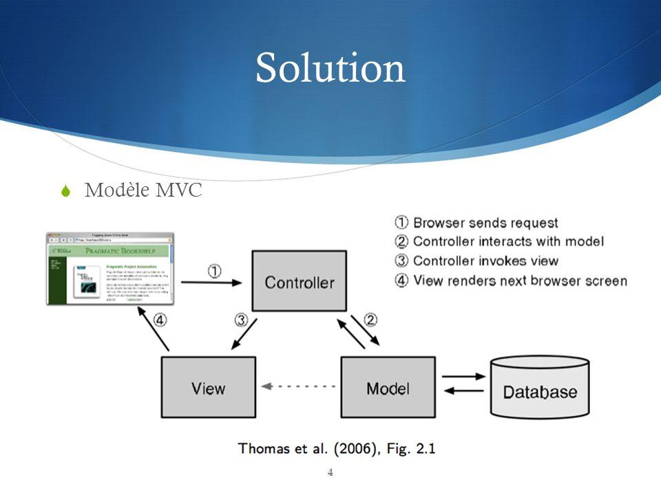 Solution Modèle MVC 4