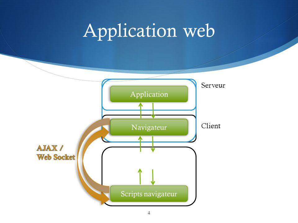 Application web 4 Serveur Client