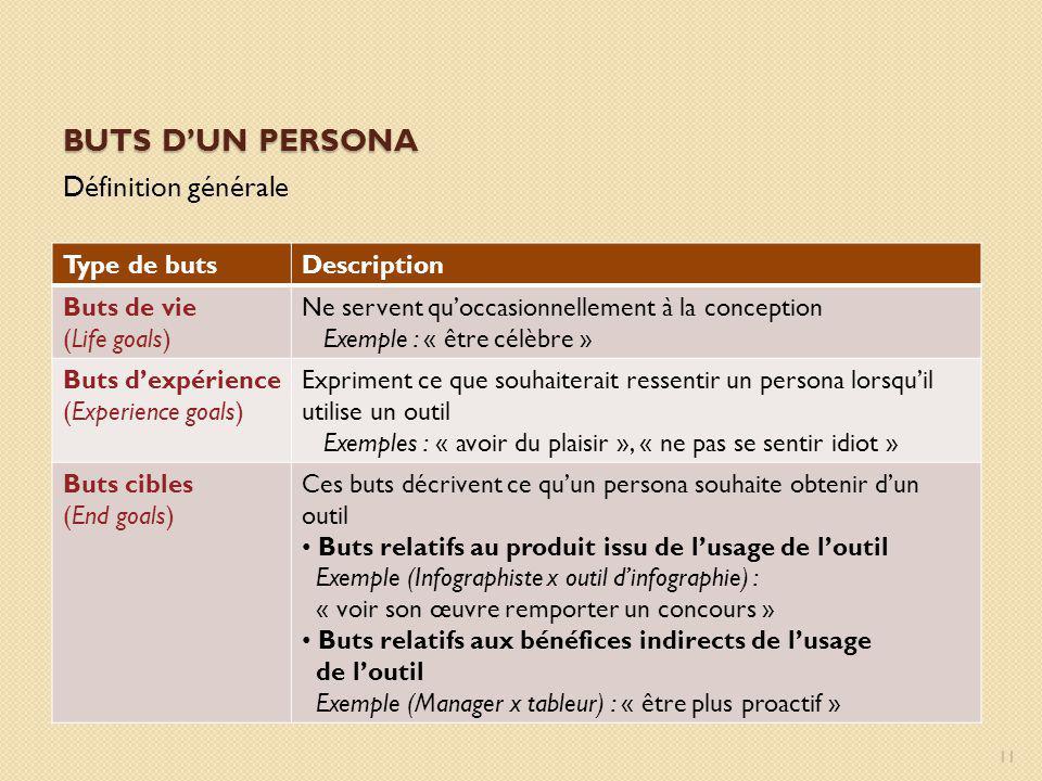 BUTS DUN PERSONA Définition générale Type de butsDescription Buts de vie (Life goals) Ne servent quoccasionnellement à la conception Exemple : « être