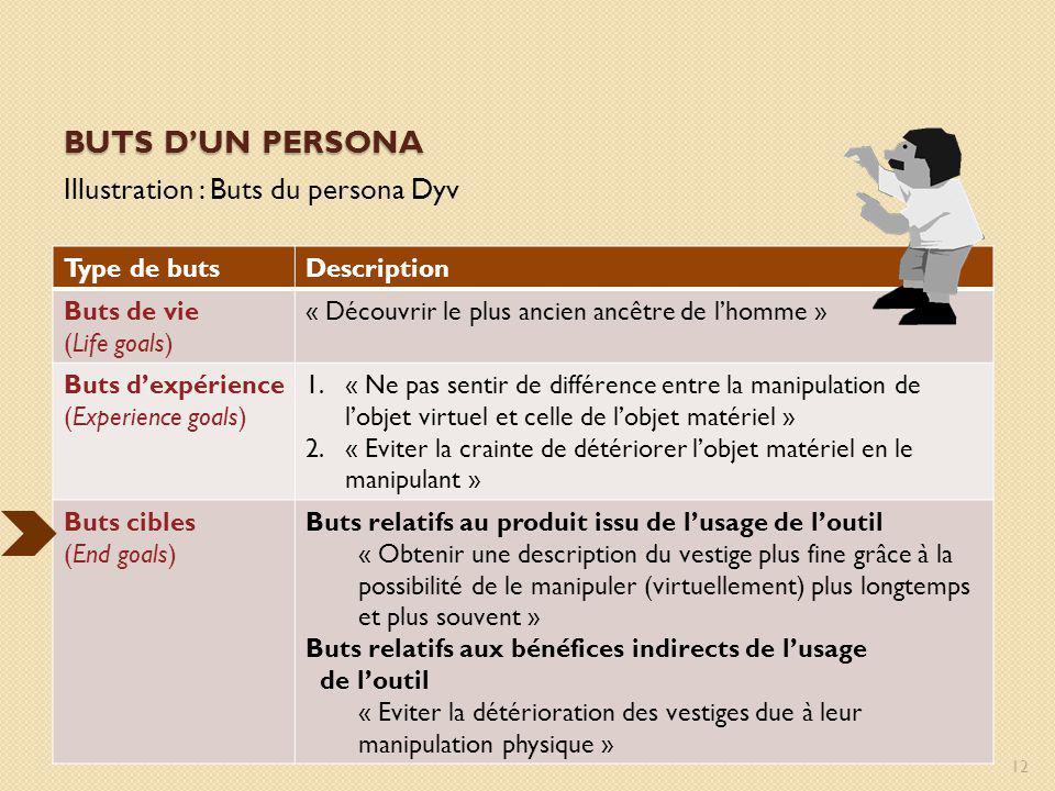 BUTS DUN PERSONA Illustration : Buts du persona Dyv Type de butsDescription Buts de vie (Life goals) « Découvrir le plus ancien ancêtre de lhomme » Bu