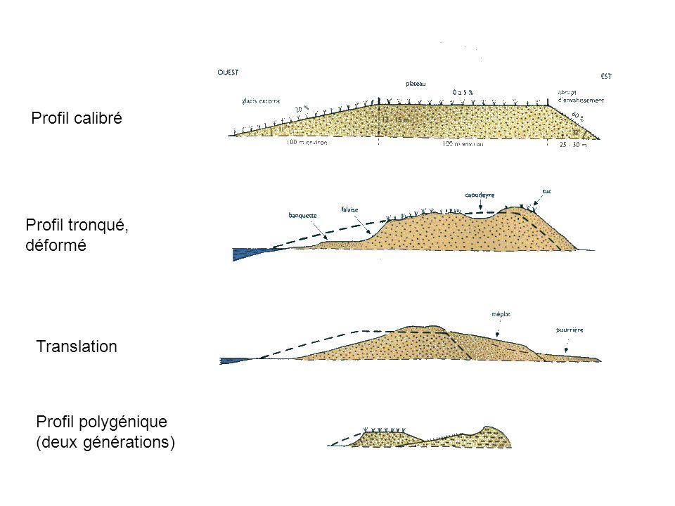 Faciès dunaires 1 à 2 km