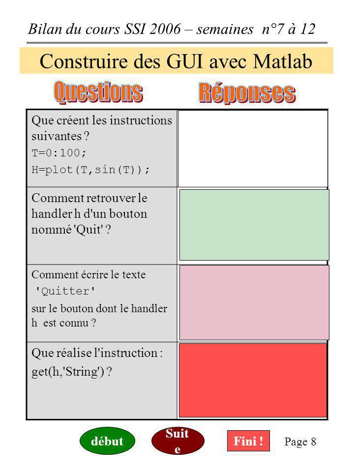 Bilan du cours SSI 2006 – semaines n°7 à 12 Page 8 Construire des GUI avec Matlab Que créent les instructions suivantes .