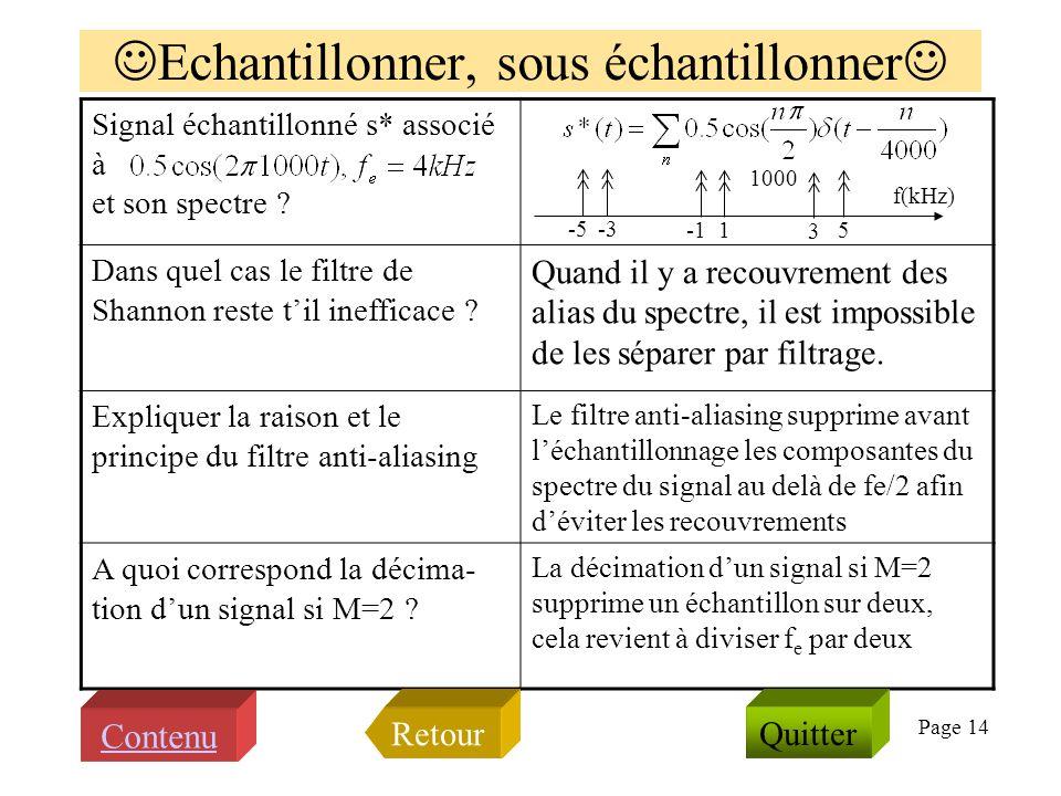 Page 13 Questions sur TFD et FFT donner l expression de la fonction et de sa transformée de Fourier Que lit-on sur la FFT on lit N=32 fenêtre d analyse, fe= 8000Hz, M=N, fSignal=500Hz, ampSignal=0.25, hors problème de synchronisation Quelle est la périodicité de d où la périodicité fe=8000Hz Que valent durée de la fenêtre, et résolution fréquentielle si la durée de la fenêtre est 2ms la résolution fréquentielle est fe/16=500Hz << Quitter >> Contenu Retour