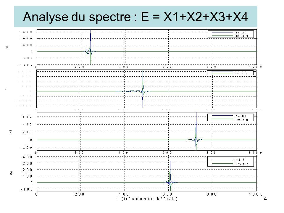 Analyse du spectre : E = X1+X2+X3+X4 4