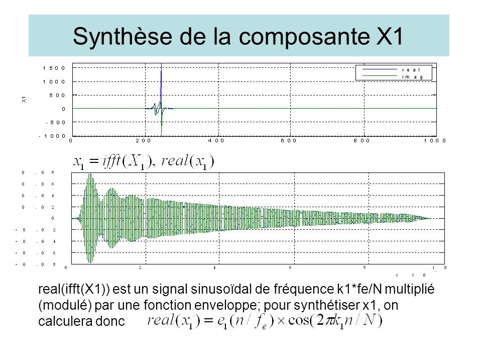 Synthèse de la composante X1 real(ifft(X1)) est un signal sinusoïdal de fréquence k1*fe/N multiplié (modulé) par une fonction enveloppe; pour synthétiser x1, on calculera donc