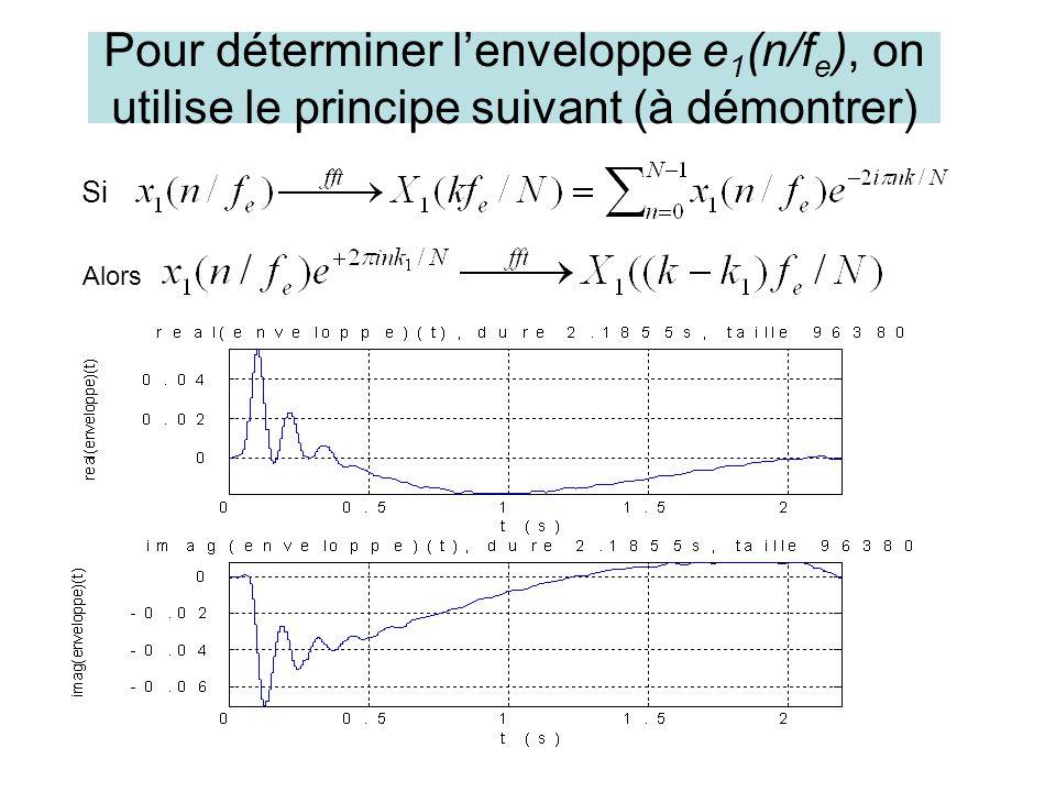 Pour déterminer lenveloppe e 1 (n/f e ), on utilise le principe suivant (à démontrer) Si Alors