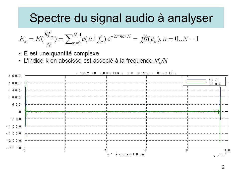 Spectre du signal audio à analyser 2 E est une quantité complexe Lindice k en abscisse est associé à la fréquence kf e /N