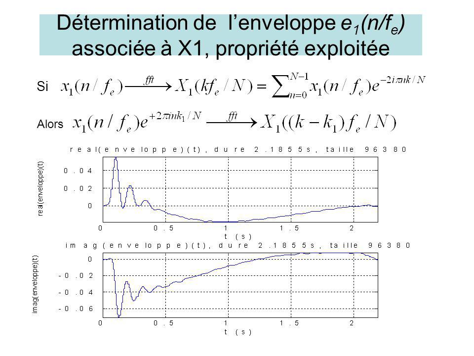Détermination de lenveloppe e 1 (n/f e ) associée à X1, propriété exploitée Si Alors