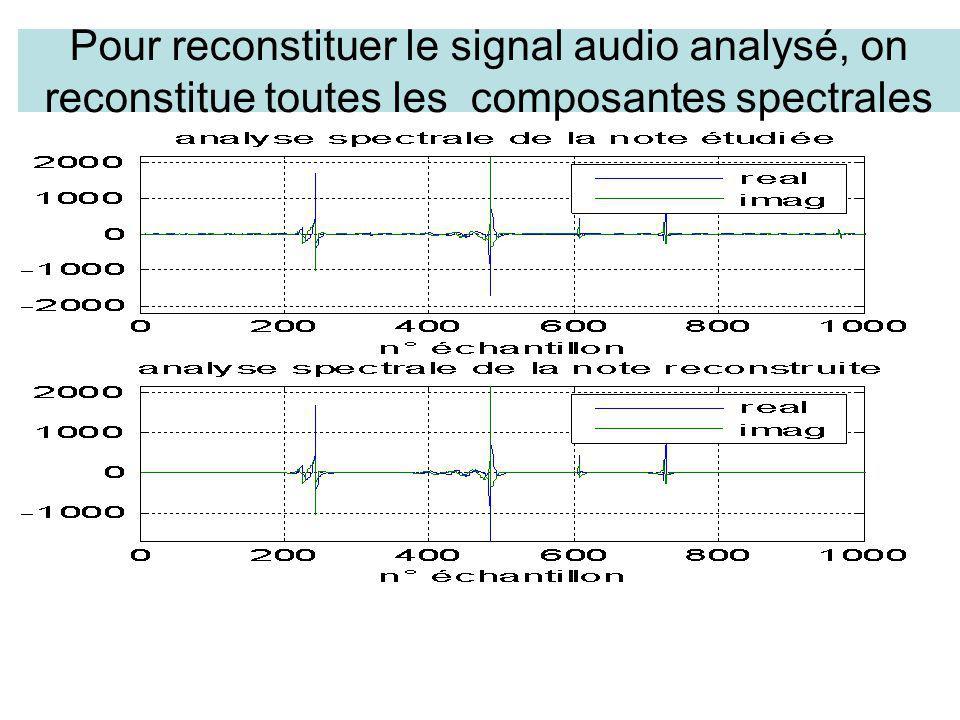 Pour reconstituer le signal audio analysé, on reconstitue toutes les composantes spectrales