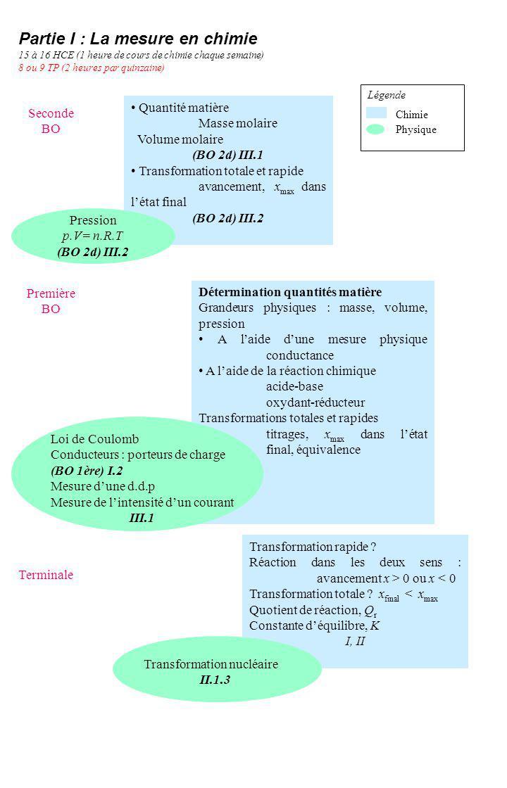 Quantité matière Masse molaire Volume molaire (BO 2d) III.1 Transformation totale et rapide avancement, x max dans létat final (BO 2d) III.2 Transform