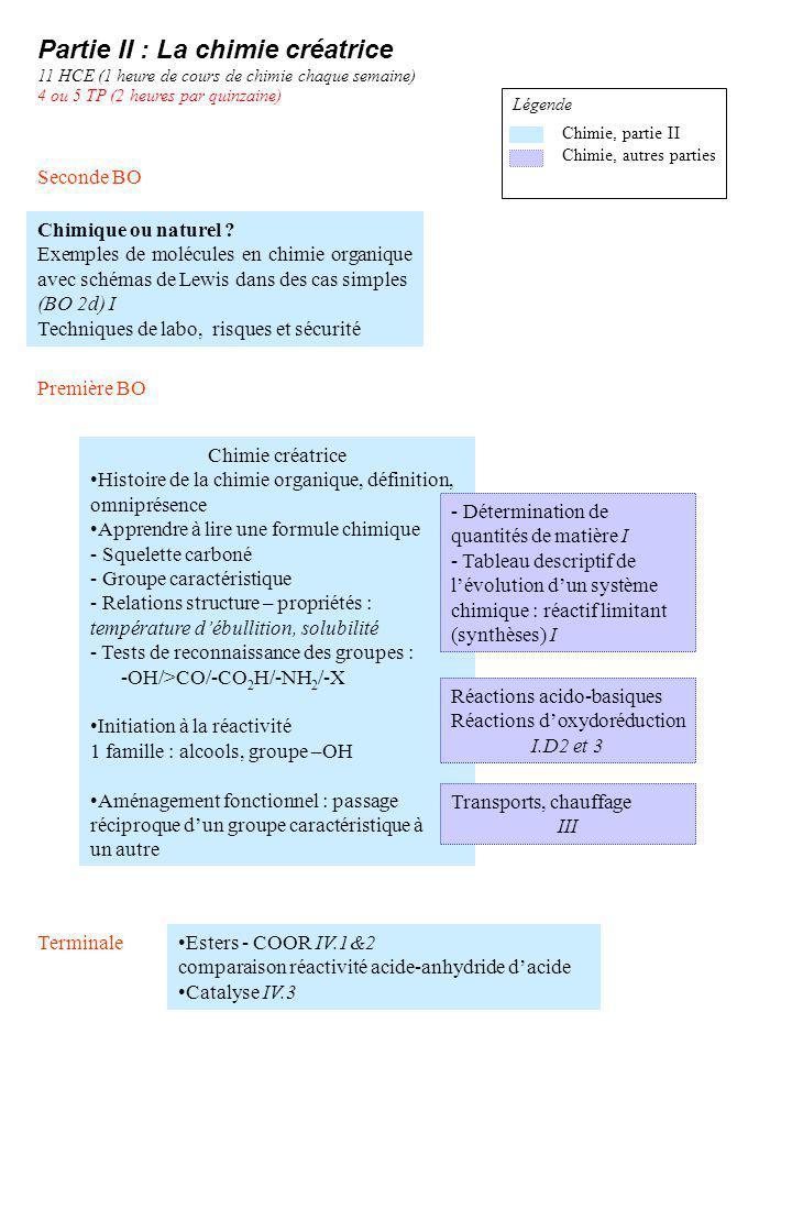 Chimique ou naturel ? Exemples de molécules en chimie organique avec schémas de Lewis dans des cas simples (BO 2d) I Techniques de labo, risques et sé