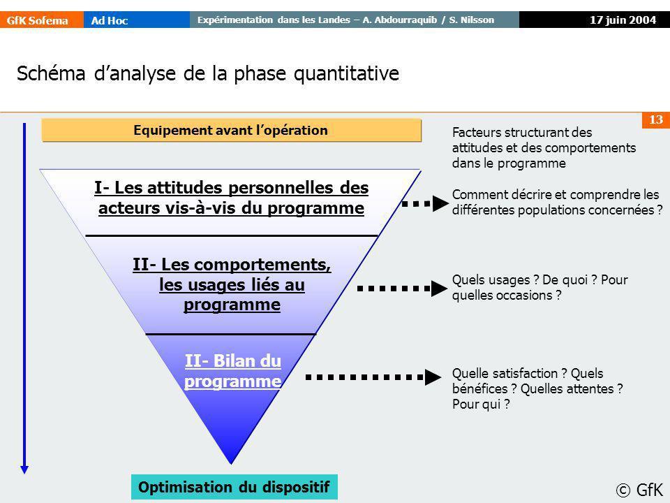 GfK SofemaAd Hoc Expérimentation dans les Landes – A. Abdourraquib / S. Nilsson © GfK 13 17 juin 2004 II- Les comportements, les usages liés au progra
