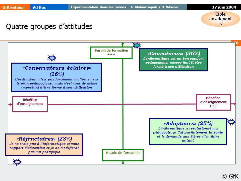 GfK SofemaAd Hoc Expérimentation dans les Landes – A. Abdourraquib / S. Nilsson © GfK 26 17 juin 2004 «Réfractaires» (23%) Je ne crois pas à linformat