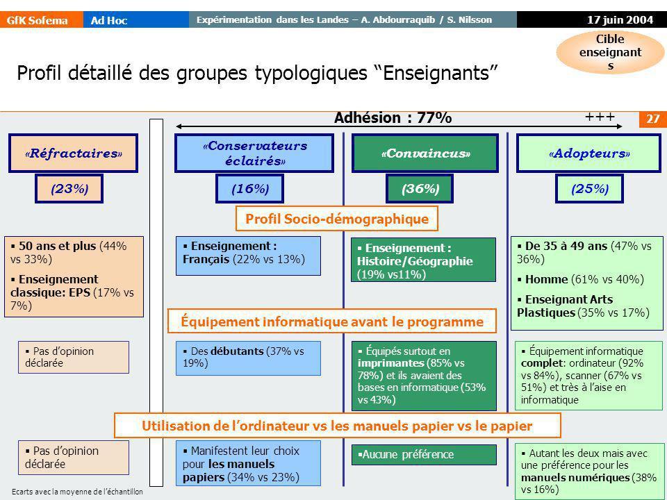 GfK SofemaAd Hoc Expérimentation dans les Landes – A. Abdourraquib / S. Nilsson © GfK 27 17 juin 2004 Profil détaillé des groupes typologiques Enseign