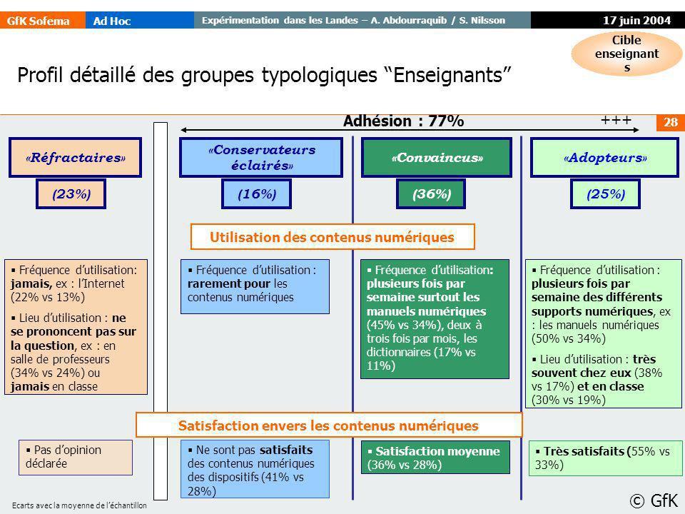 GfK SofemaAd Hoc Expérimentation dans les Landes – A. Abdourraquib / S. Nilsson © GfK 28 17 juin 2004 Profil détaillé des groupes typologiques Enseign