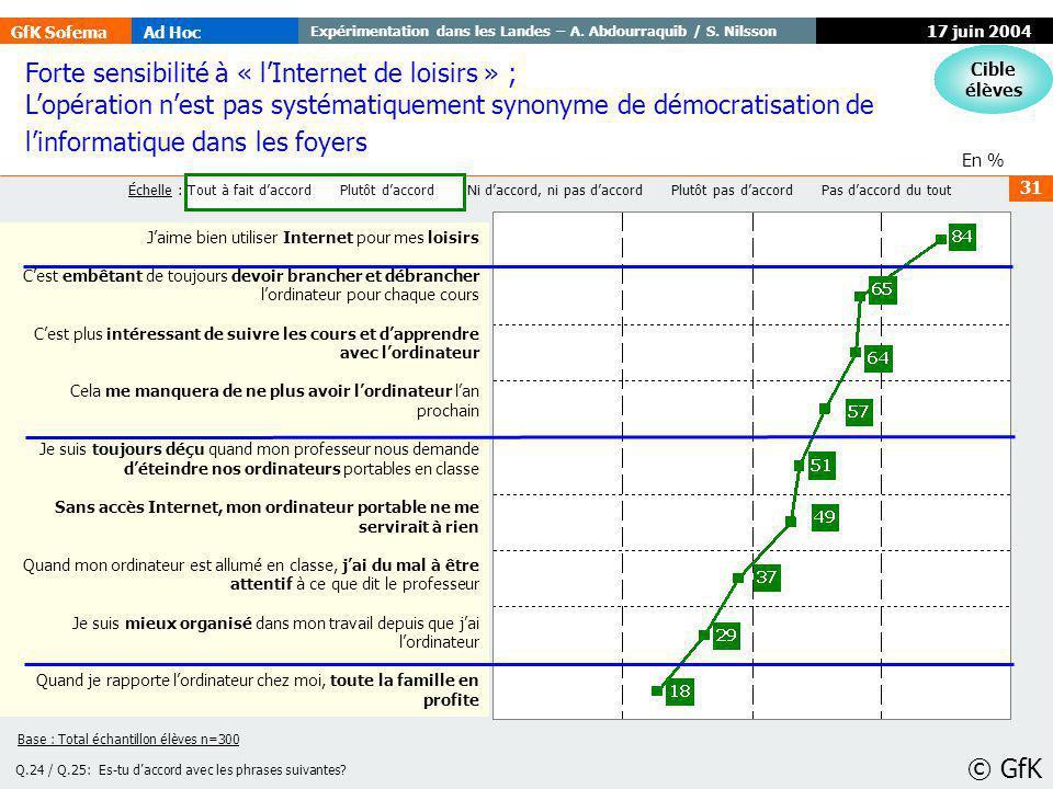 GfK SofemaAd Hoc Expérimentation dans les Landes – A. Abdourraquib / S. Nilsson © GfK 31 17 juin 2004 En % Q.24 / Q.25: Es-tu daccord avec les phrases