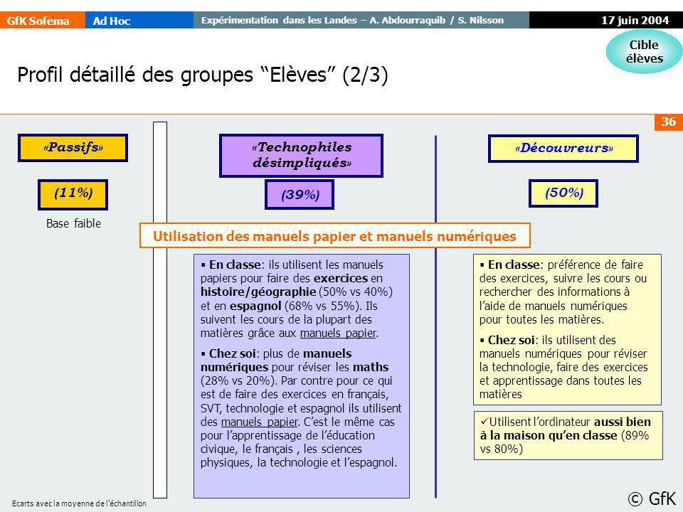GfK SofemaAd Hoc Expérimentation dans les Landes – A. Abdourraquib / S. Nilsson © GfK 36 17 juin 2004 Profil détaillé des groupes Elèves (2/3) Cible é