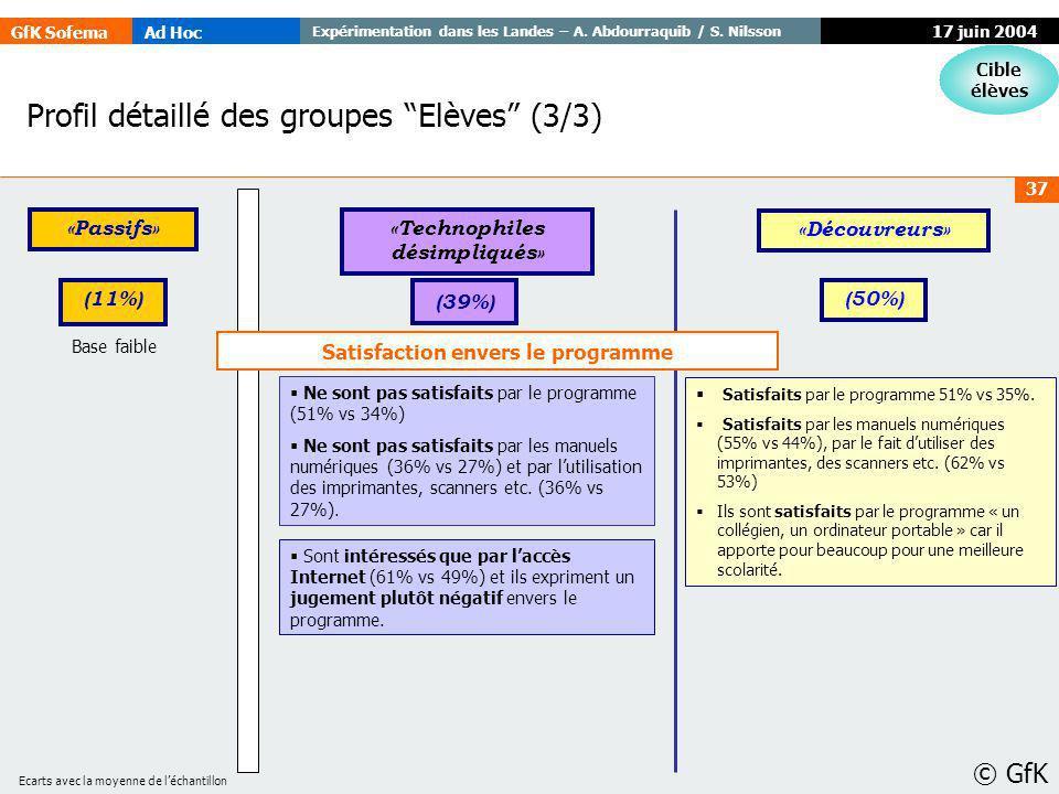GfK SofemaAd Hoc Expérimentation dans les Landes – A. Abdourraquib / S. Nilsson © GfK 37 17 juin 2004 Profil détaillé des groupes Elèves (3/3) Cible é