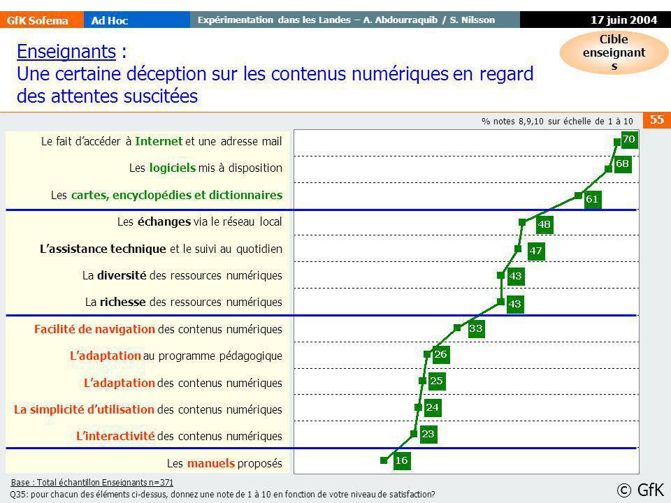 GfK SofemaAd Hoc Expérimentation dans les Landes – A. Abdourraquib / S. Nilsson © GfK 55 17 juin 2004 % notes 8,9,10 sur échelle de 1 à 10 Enseignants