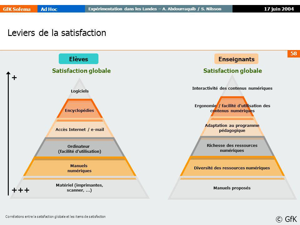 GfK SofemaAd Hoc Expérimentation dans les Landes – A. Abdourraquib / S. Nilsson © GfK 58 17 juin 2004 Leviers de la satisfaction EnseignantsElèves Sat