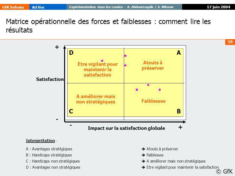 GfK SofemaAd Hoc Expérimentation dans les Landes – A. Abdourraquib / S. Nilsson © GfK 59 17 juin 2004 Impact sur la satisfaction globale + - + - Satis