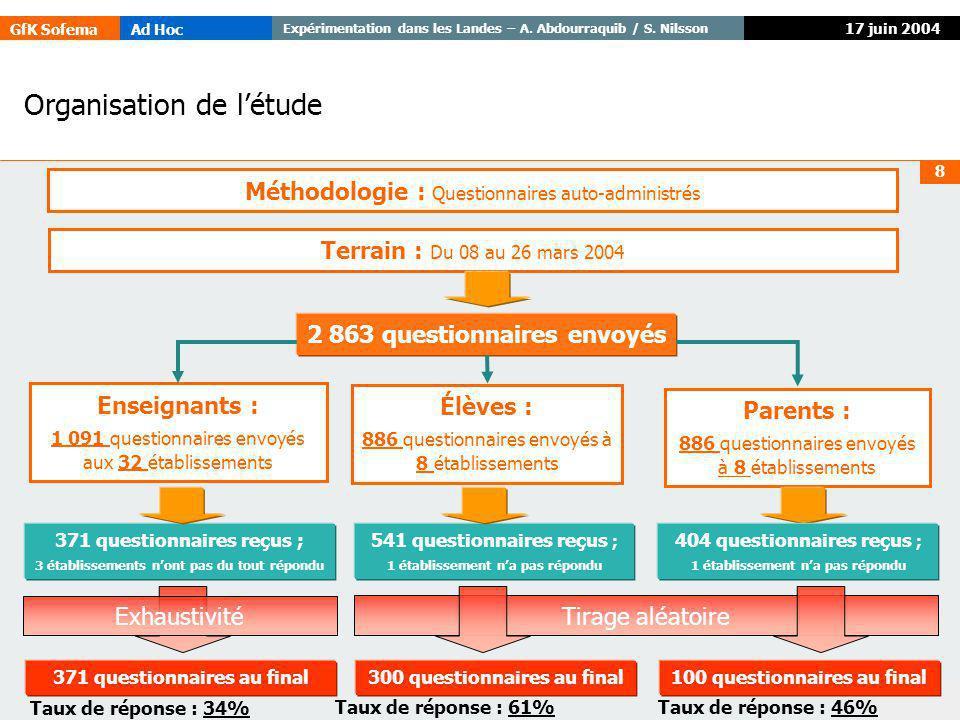 GfK SofemaAd Hoc Expérimentation dans les Landes – A. Abdourraquib / S. Nilsson © GfK 8 17 juin 2004 2 863 questionnaires envoyés 371 questionnaires r