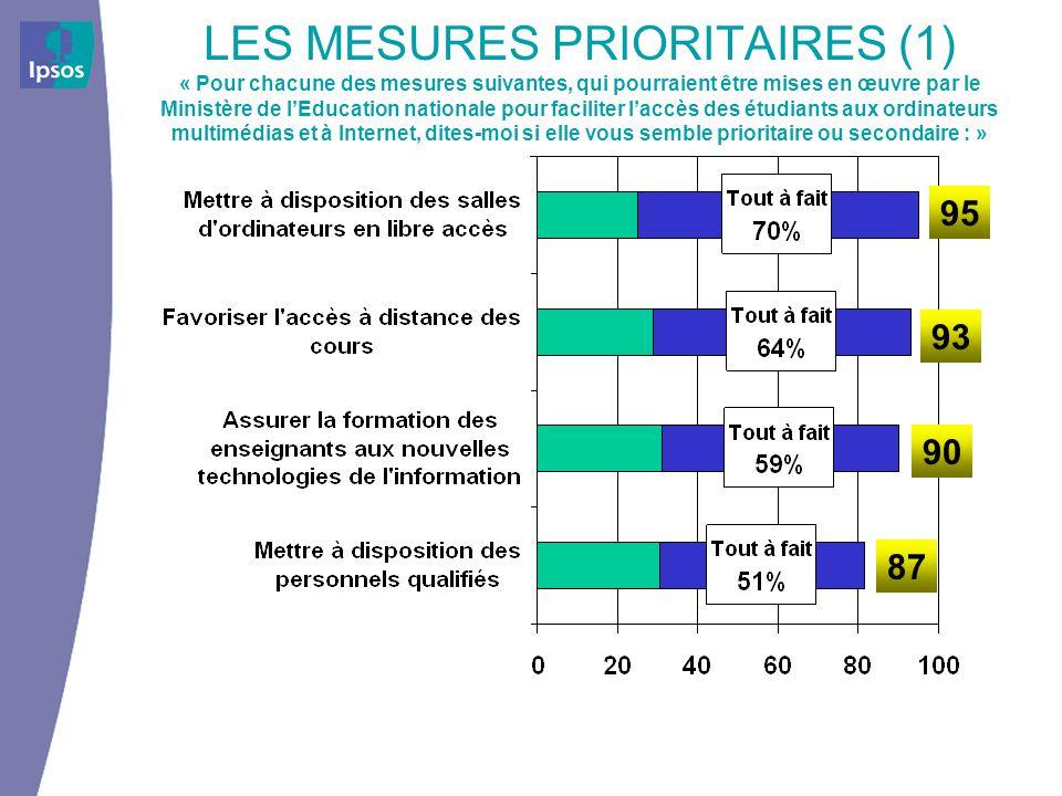 LES MESURES PRIORITAIRES (1) « Pour chacune des mesures suivantes, qui pourraient être mises en œuvre par le Ministère de lEducation nationale pour fa